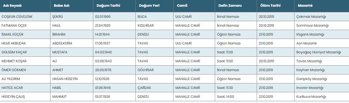 Denizli Defnedilenler 21 ekim