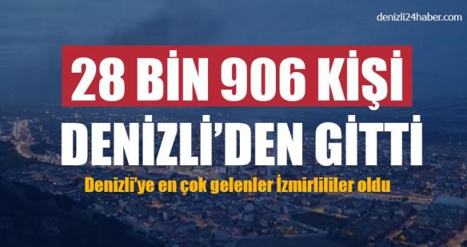 28 Bin 906 Kişi Denizli'den Gitti